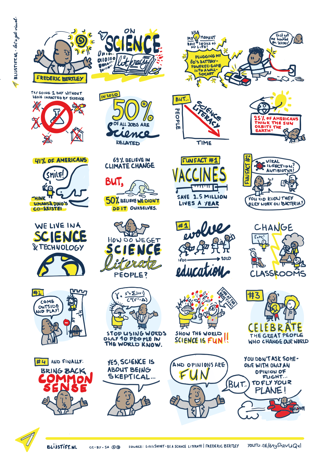 Sketchnote/infographic about Frederic Bertley's TEDx talk on Science Literacy